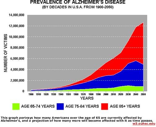 Electrosensitivity A Pre Alzheimer S State