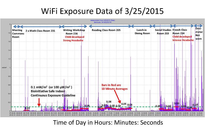 WiFi Exposure Data