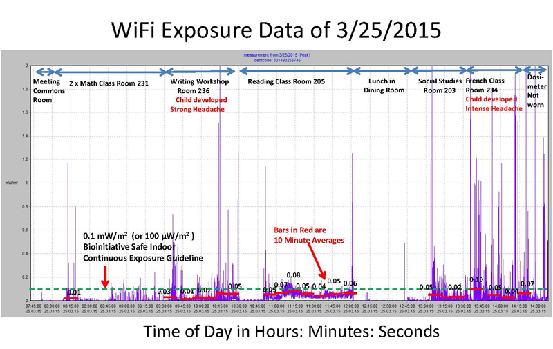 WiFi Exposure Data
