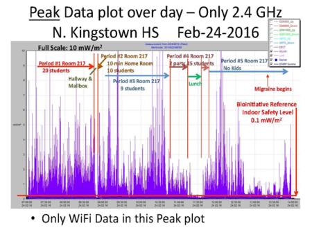 North Kingston High School Wi-Fi Data Plot Graph
